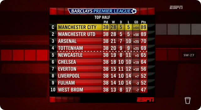 EPL Table 2012